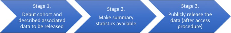 Flow of research data from the 1000IBD project. In Stage 1, data that has been generated or will be generated is announced. In Stage 2, summary statistics will be made available. In Stage 3, the data itself will be publicly released