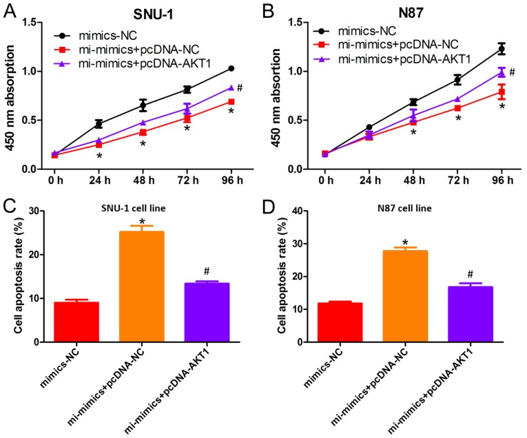 AKT1 overexpression partially reverses miRNA-490-3p-induced apoptosis. The effect of AKT1 on (A) SNU-1 and (B) N87 cell growth was analyzed by cell counting kit-8 assay following miRNA-490-3p overexpression. The effect of AKT1 on the rate of apoptosis in (C) SNU-1 and (D) N87, following overexpression of miRNA-490-3p. *P