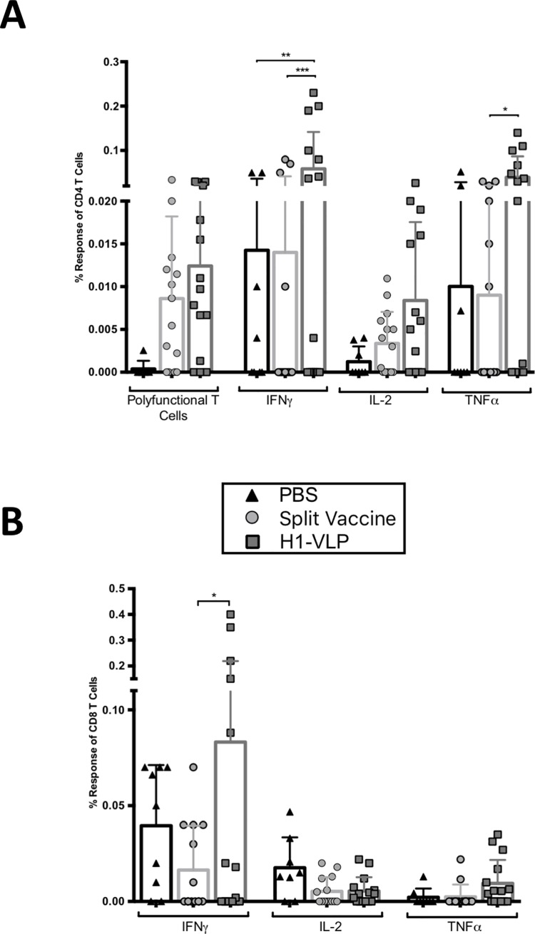 Cytokine production by splenocytes after ex vivo stimulation three weeks post-boost. Aged (24–26 months) BALB/c mice were immunized twice with H1-VLP, split-virion vaccine or PBS. Three weeks post-boost, splenocytes were collected and stimulated ex vivo for 18 hours with H1-VLP. Flow cytometry was performed to determine the following cell types and cytokine expression: A) CD4 + T cells and B) CD8 + T cells. Subtractive data was used (Stimulated—unstimulated). For statistical analysis, two-way ANOVA was performed (**** p