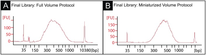 Final libraries produced by the full volume and miniaturized protocols have similar fragment distributions. (A) Bioanalyzer trace of a 5ng HeLa RNA final library prepared with the full volume protocol (average fragment size = 438bp, 95% between 200-1000bp). (B) Bioanalyzer trace of a 5ng HeLa RNA final library prepared with the miniaturized protocol (average fragment size = 457bp, 100% between 200-1000bp).