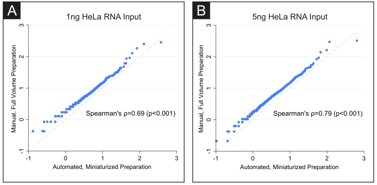 HeLa transcriptome coverage is comparable in full volume and miniaturized volume preparations. Rank-rank plots of the human transcriptome show strong correlation between the full-volume hand prepared protocol and the miniaturized, automated protocol for both (A) 1ng and (B) 5ng of HeLa RNA input (5ng RNA input: Spearman's ρ = 0.79, p