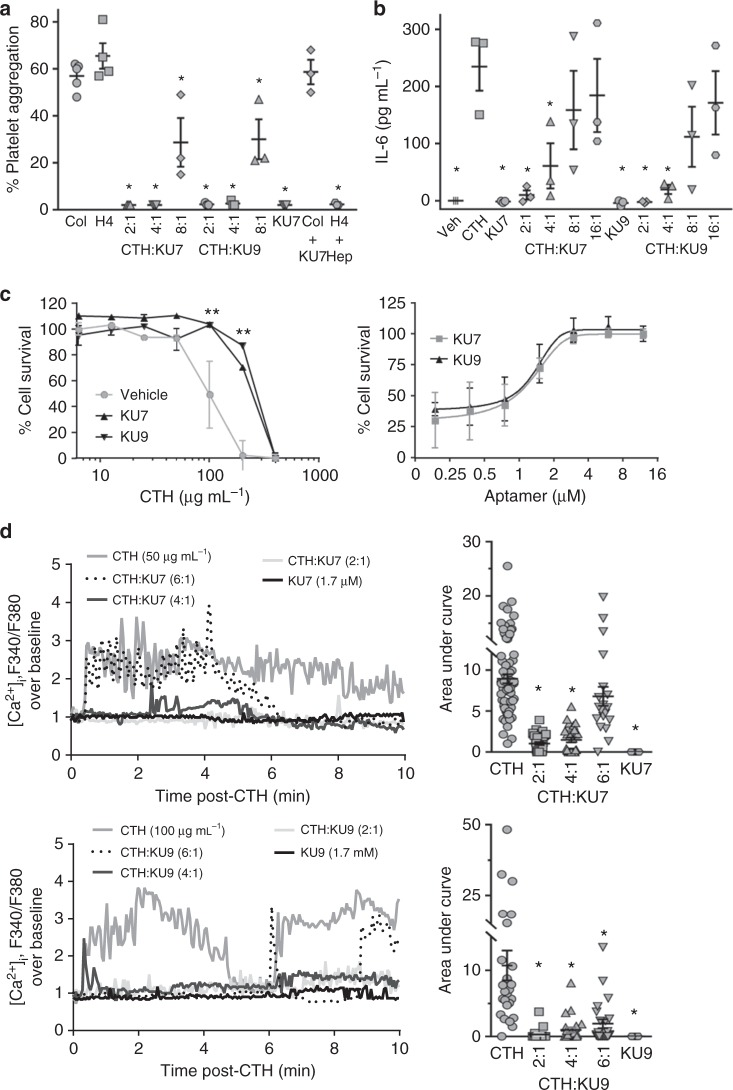 In vitro efficacy of RNA aptamers. a Human platelet aggregation measurements using platelets derived from three independent healthy donors. Collagen (Col), histone H4 (H4), histone aptamers (KU7 and KU9), calf thymus histones (CTH), heparin (Hep); * p