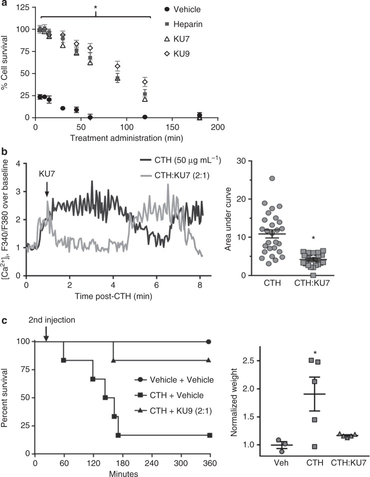 Efficacy of anti-histone aptamers when administered after histones. a Aptamer inhibition of histone-mediated cytotoxicity of endothelial cells determined by MTS assay. EA.hy926 cells treated with 200 µg mL −1 of calf thymus histones followed by administration of either vehicle (negative control), heparin (positive control, 1:1), KU7 aptamer (1:2) or KU9 aptamer (1:2) at time points of 0, 5, 10, 15, 30, 45, 60, 90, 120 and 180 min after CTH; n = 3 biological replicates; * p