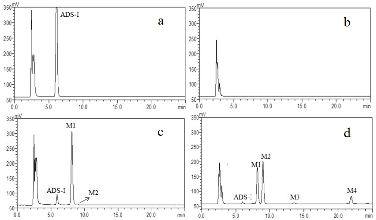 <t>HPLC–ELSD</t> chromatograms of ( a ) 0 h control incubation with ADS-I; ( b ) 72 h control incubation without ADS-I; ( c ) 24 h incubation with ADS-I; ( d ) 72 h incubation with ADS-I.