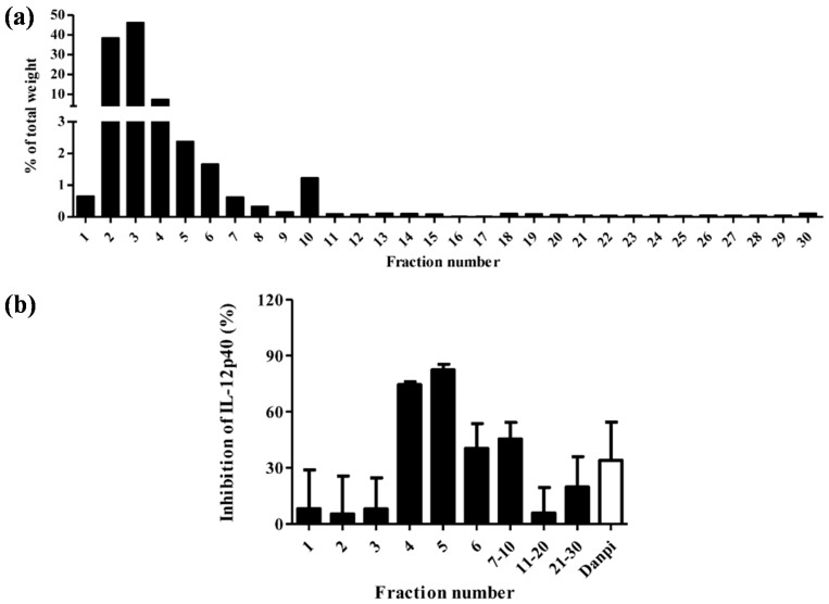 High-Speed Counter-Current Chromatography (HSCCC) of Cortex Moutan. ( a ) The percentage of total weight of 30 HSCCC fractions; ( b ) The effects of the 30 fractions and Cortex Moutan aqueous extract (CM) on IL-12p40 production in monocyte-derived dendritic cells. Values represent mean ± SEM ( n = 3). Fractions (200 µg/mL) were added to DC and cultured for 48 h.