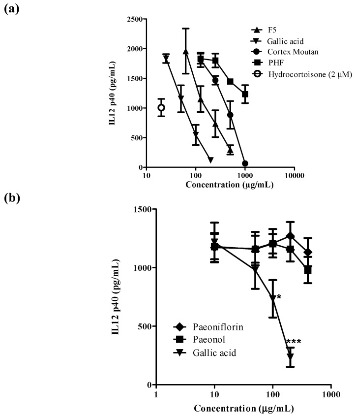 The effects of the active ingredients from Moutan Cortex on IL-12p40 production from human monocyte derived dendritic cells (moDC) ( n = 3). ( a ) The Effects of fraction 5 (F5) and gallic acid were compared to the crude water extracts of Cortex Moutan and Penta Herb formula (PHF) on IL-12p40 production from human moDC, and hyrodocotroisone (2 μM) was used as positive control; ( b ) The effects of three active ingredients from Cortex Moutan: paeoniflorin, paeonol and gallic acid on IL-12p40 production from human moDC. * and *** indicate p