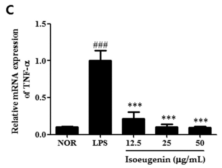 Inhibitory effect of isoeugenin on LPS-induced TNF-α ( A ); IL-6 ( B ); IL-1β ( C ) mRNA expression in RAW264.7 cells. Total RNA was prepared for the Real Time-PCR analysis of TNF-α, IL-6, IL-1β gene expression from RAW264.7 macrophage cells pretreated with different concentrations (12.5, 25, 50 μg/mL) of isoeugenin for 1 h followed by LPS (1 μg/mL) for 24 h. NOR values were obtained in the absence of LPS and samples. The experiment was repeated three times and similar results were obtained. Values represent means ± S.D. of three independent experiments. ## p