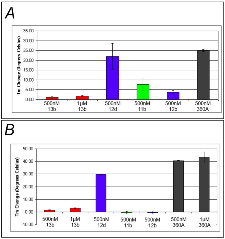 Changes in T m upon formation of the DNA-compound complex ( A ) Average melt data for representative compounds incubated with FcMycT; ( B ) Average melt data for representative compounds incubated with F21T, Black, blue, green, and red bars represent positive control, benzophenone-incorporated, naphthalimide-incorporated, and anthraquinone-incorporated compounds respectively.