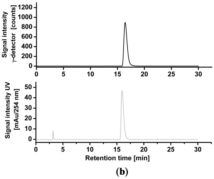 ( a ) Representative radio- and UV-chromatograms obtained for isolation of [ 18 F] <t>10a</t> from crude reaction mixture by semi-preparative <t>HPLC</t> (Reprosil-Pur C18-AQ column, 35% MeCN/H 2 O/0.05% TFA, Flow rate: 10 mL∙min −1 ); (b ) Analytical radio-chromatogram (top) and UV-chromatogram (bottom) of purified [ 18 F] 10a spiked with the reference compound 10a .