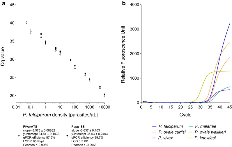 Analytical performance of PlasQ ( a ) and PlasID ( b ) assay. a Correlation of P. falciparum standards and the Cq values for both targets, Pspp18S (black circles) and PfvarATS (white circles) of the PlasQ assay. Based on these quadruple replicates of the WHO standards, LODs and qPCR efficiencies were calculated. b The ability of the PlasID assay identifying five different malaria species is shown by a representative, composite amplification plot. DNA from the six Plasmodium species were analysed in separate tubes during the same qPCR experiment