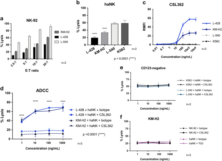 Cytotoxicity of Hodgkin lymphoma (HL) and CSL362-mediated antibody-dependent cell-mediated cytotoxicity (ADCC). a NK-92 dose-dependent killing efficacy of 3 HL cell lines (KM-H2, L-428, and L-540) using the 4-h standard chromium release assay (CRA). b At 5:1 effector-to-target (E:T) ratio, the killing efficacy of haNK cells against the three HL cell lines and the K562 control cell line is compared. c Analysis of CSL362-binding capacity to CD123-positive HL cells and to CD123-negative control cells. Using flow cytometry, a secondary fluorescein isothiocyanate-conjugated anti-human Fc monoclonal antibody (mAb) was added after preincubation of HL cells with increasing doses of CSL362. d In a 4-h CRA, CSL362-mediated ADCC was studied using haNK cells against CD123-positive HL cells at a 5:1 E:T ratio (KM-H2 and L-428). Negative ADCC controls. e CD123-negative target cells. f The murine-Fc anti-CD123 mAb (7G3) was used instead of CSL362 and NK-92 cells (CD16-negative) as effector cells