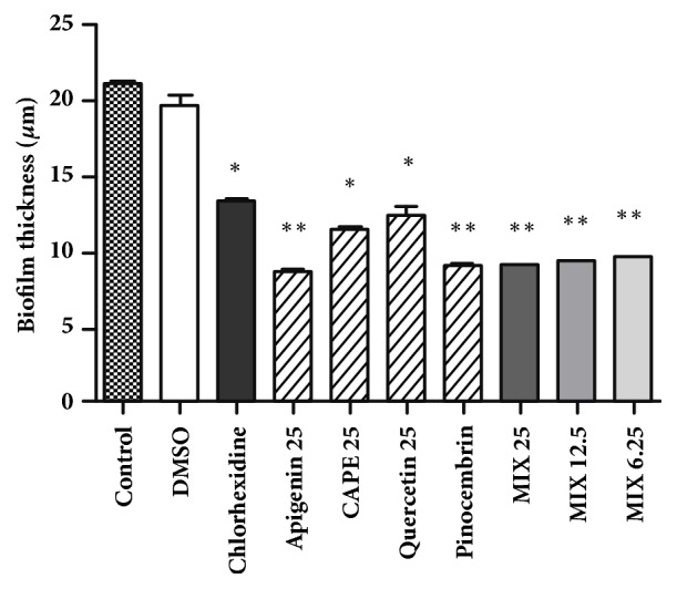 Evaluation of bacterial biofilm thickness in S. mutans cultures treated with individual and mixtures of polyphenols. Each values of individual experiments were expressed as a mean ± standard deviation. P-value was determined by ANOVA and Tukey Post Test. ∗ p