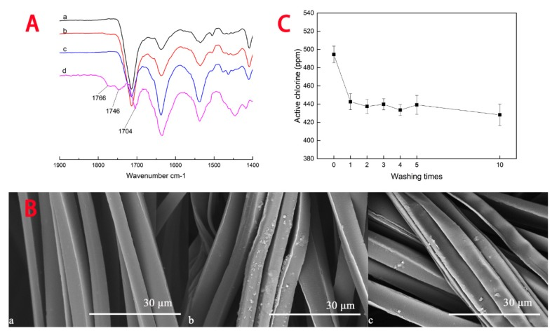 Stability analysis: ( A ) FTIR-ATR spectra of ( a ) pristine fabric, ( b ) grafted fabric, ( c ) ten times washed grafted fabric, and ( d ) difference spectrum, subtracting (a) from (c); ( B ) Scanning electron microscope (SEM) micrographs of ( a ) pristine fabric, ( b ) grafted fabric, ( c ) ten times washed grafted fabric; ( C ) Washing stability of grafted fabrics. Symbol: Mean ± SD.