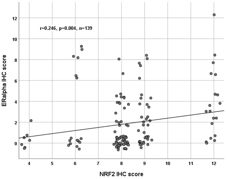 Correlation analysis of NRF2 and ERα in ovarian cancer tissue ( n = 139). A significant correlation of cytoplasmic NRF2 expression with ERα expression was noted. For better visualization, dots have been jittered.