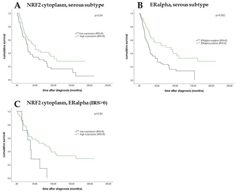 Kaplan–Meier estimates of NRF2 expression, ERα expression, and combined NRF2 and ERα expression were analyzed. In the serous subtype, patients with a high cytoplasmic expression of NRF2 showed a significantly increased overall survival compared with patients with a low cytoplasmic expression ( A ). In addition, high ERα expression was associated with significantly better overall survival in serous ovarian cancer compared with patients with a low ERα expression ( B ). Patients with combined high NRF2 expression in the cytoplasm and ERα expression in epithelial ovarian carcinoma (EOC) had significantly increased overall survival compared with those with low cytoplasmic expression and ERα expression ( C ).