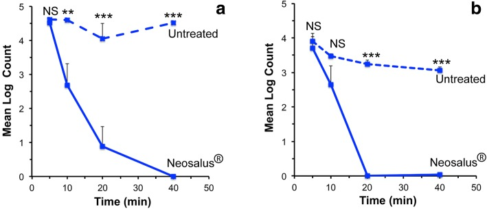Antibacterial properties of Neosalus®. a Mean Log 10 Colony Counts of Staphylococcus aureus recovered from skin treated with Neosalus® or untreated skin. b Mean Log 10 Colony Counts of Escherichia coli recovered from skin treated with Neosalus® or untreated skin
