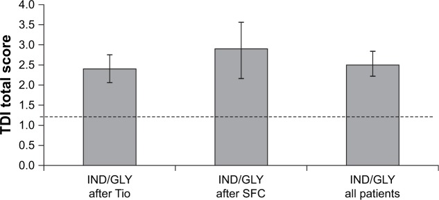 Change from baseline in TDI score at Week 16 (ITT population). Notes: Data are presented as mean ± 95% CI. The dotted line represents MCID. Abbreviations: IND/GLY, indacaterol/glycopyrronium; ITT, intention-to-treat; MCID, minimal clinically important difference; SFC, salmeterol/fluticasone; TDI, transition dyspnea index; Tio, tiotropium.