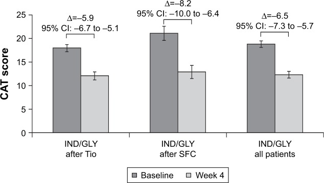Change from baseline in CAT score at Week 16 (ITT population). Note: Data are presented as mean ± 95% CI. Abbreviations: CAT, COPD assessment test; IND/GLY, indacaterol/glycopyrronium; ITT, intention-to-treat; SFC, salmeterol/fluticasone; Tio, tiotropium.