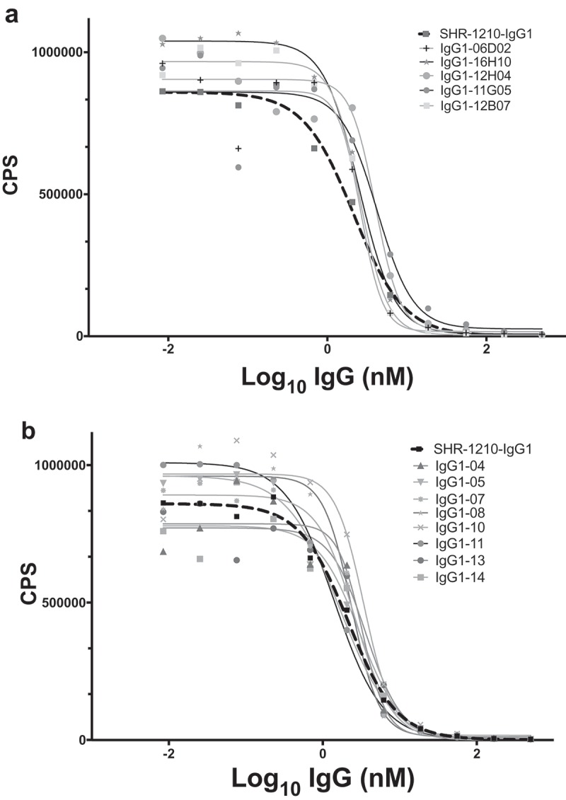SHR-1210 epitope competition analysis of IgG1null proteins in Alphascreen. Anti-PD1 IgG1null clones were applied in an epitope competition assay using Alphascreen technology. In this assay, library-derived (A) and designer (B) IgGs were analysed for their relative affinities and retention of the parental SHR-1210 epitope by competing for SHR-1210-IgG1 binding to human PD1 protein, in solution. All clones analysed showed strong, concentration-dependent neutralization of SHR-1210-IgG1 binding to PD1, indicating maintenance of the same binding epitope.