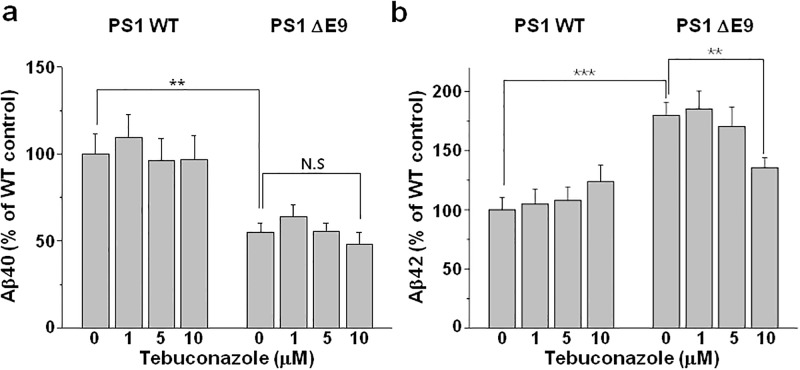 Tebuconazole decreased secreted Aβ42 levels in CHO PS1 ΔE9 cells but not in PS1 WT cells. CHO PS1 WT and ΔE9 cells were pre-treated with 0, 1, 5, or 10 μM tebuconazole for 48 h, and Aβ levels were measured from the conditioned media using ( a ) Aβ40 specific (n = 12) or ( b ) Aβ42 specific ELISA kit (n = 12). One-way ANOVA: *p