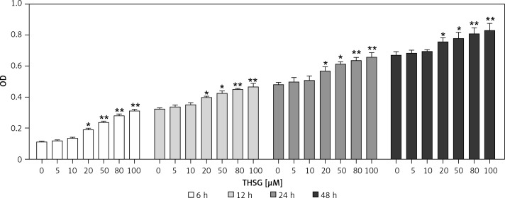 Effect of THSG on <t>MC3T3-E1</t> cell viability. After treatment with various concentrations of THSG (0, 5, 10, 20, 50, 80 and 100 μM) for 6, 12, 24 and 48 h, MC3T3-E1 cell viability was assessed using the MTT assay as described in Material and methods (error bar = ± SD, n = 6, * p
