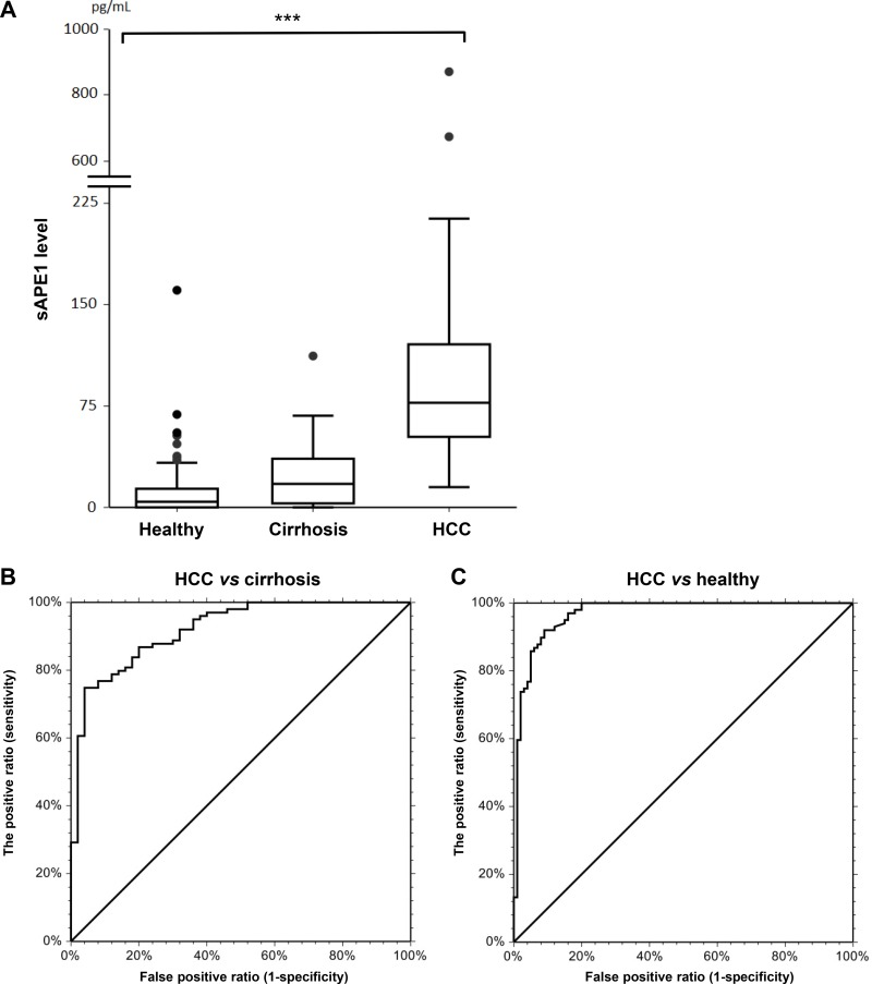 sAPE1 level in circulation ( A ) circulating sAPE levels in healthy blood donors, cirrhosis and HCC groups. *** P