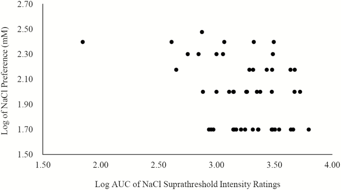 Spearman correlation between salt ST and salt PR. Spearman correlation was used to determine the correlation between salt ST and <t>umami</t> PR. The variables were logged to reduce the magnitude of their scales. Salt ST was measured by the AUC of intensity ratings for <t>NaCl</t> and salt PR was determined using the Monell forced-choice, paired-comparison tracking method for NaCl. Salt ST and PR were negatively correlated with a Spearman correlation coefficient of –0.35 ( P