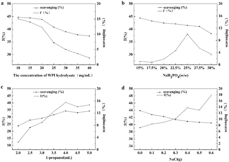 The effects of the concentration of ( a ) whey protein isolate (WPI) hydrolysate, ( b ) the mass fraction of NaH 2 PO 4 , ( c ) 1-propanol and ( d ) NaCl on the separation of antioxidant peptides. The scavenging was 2,2′-Azinobis-(3-ethylbenzthiazoline-6-sulphonate) (ABTS) free radical scavenging activity per unit concentration in top phase of Aqueous two-phase extraction (ATPE).