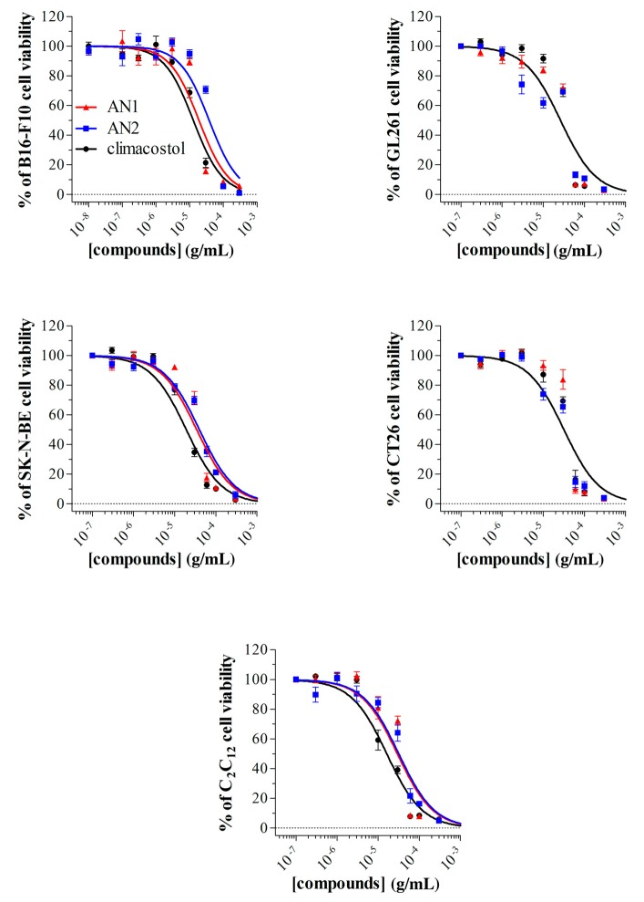 Cytotoxic properties on mammalian cells. The viability of B16-F10, GL261, SK-N-BE, CT26, and C 2 C 12 cells treated with increasing concentrations of AN1, AN2, and climacostol for 24 h was assessed by MTT assay. Data are expressed by setting the absorbance of the reduced MTT in the absence of compounds as 100%. The data points represent the mean ± SEM of results obtained from 4–6 independent experiments.