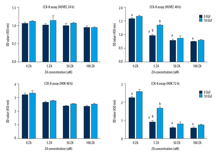 The effects of zoledronic acid (ZA) and epidermal growth factor (EGF) on the cell viability of human umbilical vein endothelial cells <t>(HUVECs)</t> and human oral <t>keratinocytes</t> (HOKs) measured by the cell counting kit-8 (CCK-8) assay. The results are presented as the average ± standard deviation (SD) of three independent experiments. a: Zoledronic acid treatment showed significant effects on human umbilical vein endothelial cells (HUVECs) after 48 h at the concentrations of 5, 50, and 100 μmol/L. Zoledronic acid significantly affected HOKs after 72 h at these concentrations (P