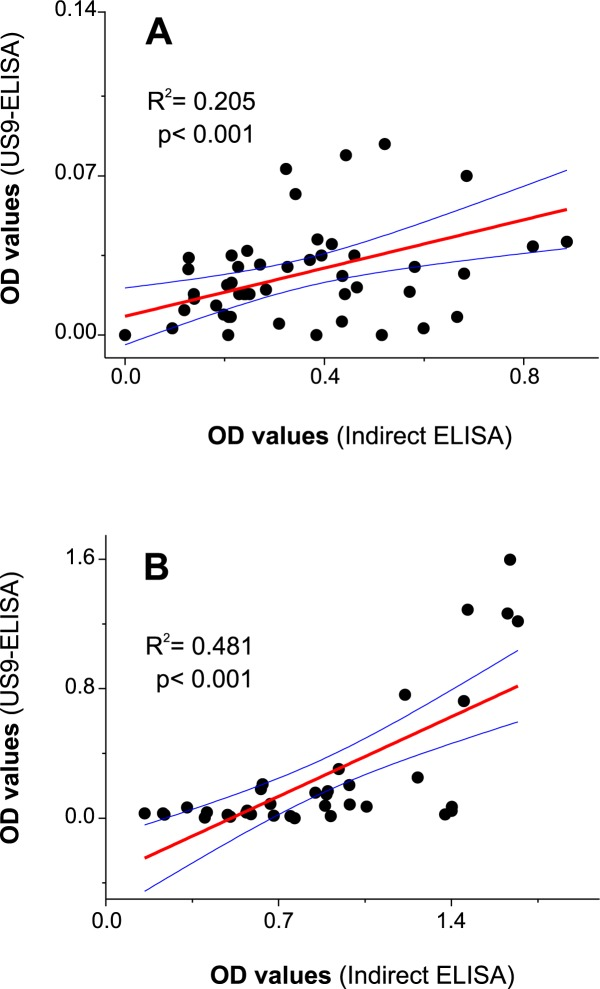 Least squares linear regression analysis obtained comparing non-infected (A) and Fasciola -infected (B) cattle sera OD values obtained in indirect ELISA and US9-ELISA. Each point represents the paired OD values obtained for each serum by both methods. Blue lines represent the 95% upper and lower confidence levels.