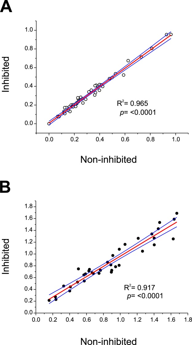 Least squares linear regression analysis comparing non-inhibited and inhibited (MTFSVPIS peptide) sera from non-infected cattle (A) or sera from F . hepatica naturally-infected cattle (B). Each point represents the paired OD values obtained for each serum in indirect ELISA using rUS9-FhLAP as target antigen. Blue lines represent the 95% upper and lower confidence levels.