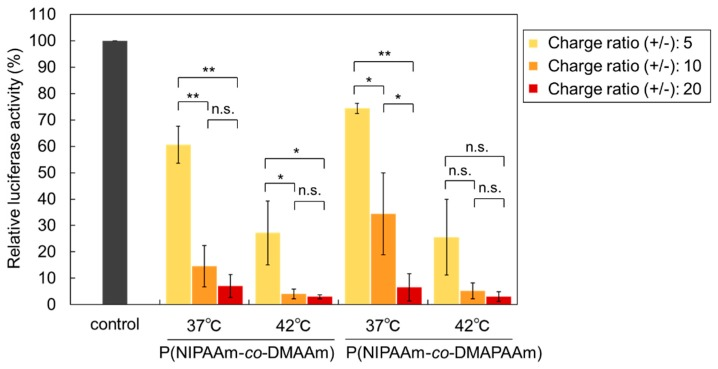Effect of the charge ratio on the gene silencing activity of Luc-HeLa cells transfected with Luc-siRNA. siRNA was transfected for 4 h at 37 °C or 42 °C using liposomes and lipofectamine RNAiMAX. The data are mean ± standard deviation (SD) ( n = 3 or 4, ** p