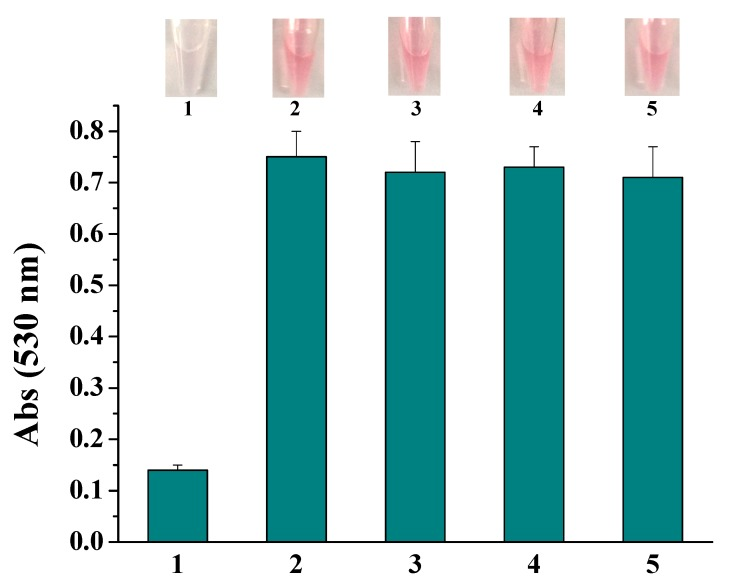 The photographic images and absorption intensity for assays of various proteins (1, PSA; 2, BSA; 3, IgG; 4, albumin; 5, hemoglobin). The final concentration of PSA was 10 ng/mL and that of other proteins is 100 ng/mL.