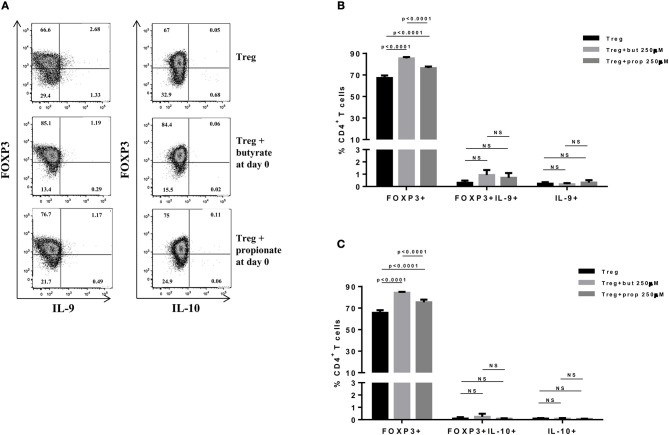 Butyrate and propionate enhances FOXP3 expression in CD4+ T cells differentiated into Tregs. Naïve CD4+ T cells (CD62L+CD44low) were sorted from spleens of FOXP3 GFP mice and cultured in 96-well flat bottom plates with plate bound anti-CD3 (2 μg/ml) and soluble anti-CD28 (0.5 μg/ml) in the presence of Treg (TGF-β 2 ng/ml and IL-2 10 ng/ml) differentiation condition for 4 days. Butyrate and propionate (250 μM) were added in the culture at day 0. At day 4, cells were restimulated with with PMA (50 ng/ml), ionomycin (500 ng/ml), and brefeldin A (5 μg/ml) for 4 h at 37°C and 5% CO 2 , and analyzed by flow cytometry (A) . The frequencies of FOXP3+ and/or IL-9+ CD4+ T cells (B) and FOXP3+ and/or IL-10+ CD4+ T cells (C) are represented by bar graphs. Data are shown as mean ± S.D. Linear regression, Two-way ANOVA and Tukey's multiple comparison test were used for statistical analysis. NS, not significant.