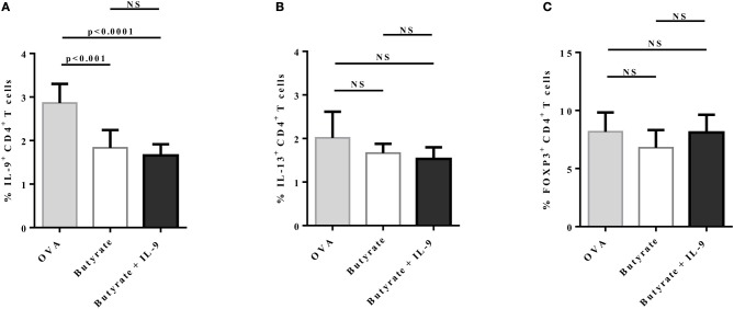 IL-9 treatment has no impact on IL-9+, IL-13+, and FOXP3+ CD4+ T cells in the lungs of butyrate-treated OVA-challenged mice. Male C57BL/6 mice were intraperitoneally (IP) injected with OVA (30 μg) + Al(OH)3 (1.6 mg) at days 0 and 7. Mice also received 250 μl of either PBS or butyrate (1 M) (IP) at days 0, 1, 2, 7, 8, and 9. OVA-sensitized mice were nebulized with an OVA solution (3%) for 15 min at days 14, 15, and 16. The groups that received butyrate during sensitization were also treated during challenge. Butyrate-treated mice also received either PBS or recombinant IL-9 (IP) at days 14 and 15. Euthanasia was performed 24 h after the last challenge. Lungs were digested, cells stimulated with PMA (50 ng/ml), ionomycin (500 ng/ml), and brefeldin A (5 μg/ml) for 4 h at 37°C and 5% CO 2 , and stained with monoclonal antibodies to determine the frequencies of IL-9+ (A) , IL-13+ (B) , and FOXP3+ (C) CD4+ T cells in the different groups. Data are shown as mean ± SD. One-way ANOVA followed by Tukey's multiple comparison test were used for statistical analysis. n = 5–7 mice per group. NS, not significant.