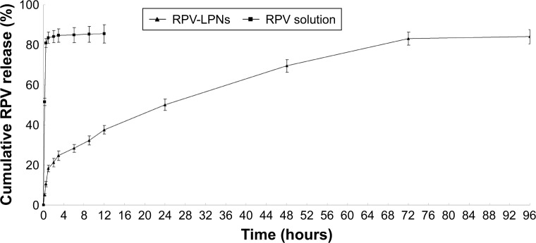 In vitro drug release behaviors of LPNs and the solution depicted as the cumulative <t>RPV</t> release (%) vs time. Notes: Data represent mean ± SD, N=3. Release of RPV from the LPNs was studied following the dialysis bag method. The bags were placed in a glass beaker containing 0.2 L of PBS (pH 7.4) at 37.0°C±0.5°C and stirred at 100 rpm. At pre-set time intervals, 1 mL of the medium was collected and analyzed for RPV content by <t>HPLC.</t> Abbreviations: RPV, ropivacaine; LPNs, lipid-polymer hybrid nanoparticles.