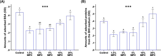 Comparison of the optical density (OD) of adsorbed bovine serum albumin (BSA) ( A ) and protein adsorbed form brain heart infusion (BHI) medium ( B ) between LCFV with different concentrations of MPC. Different letters above bars indicate significant differences. *** P