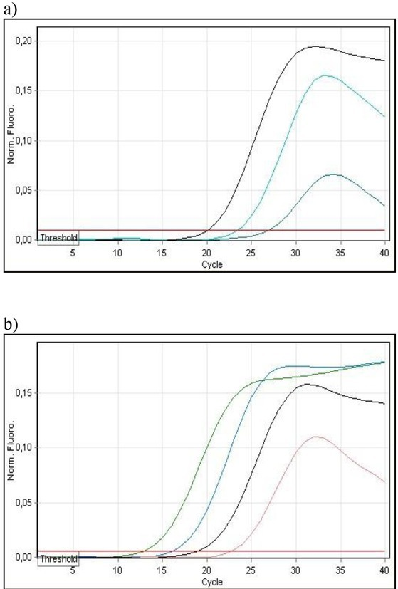 Determination of the sensitivity of SYBR Green I real-time PCR with capC-F/R primers for the detection of B. anthracis strain 1/47 in liver (a) and blood (b) samples using a DNeasy Blood and Tissue Kit for DNA isolation