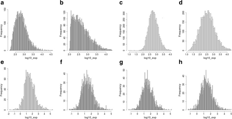 Averaged expression profile for samples of type A before (upper row, panels a to d ) and after (lower row, panels e to h ) the Shambhala harmonization. The profiles were obtained using the platforms Illumina HiSeq 2000, GPL11154 (panels a and e ), Illumina HumanHT-12 V4.0 expression beadchip, GPL10558 ( b and f ), Affymetrix Human Gene 2.0 ST Array, GPL17930 ( c and g ), and Affymetrix GeneChip PrimeView Human Gene Expression Array, GPL16043 ( d and h )