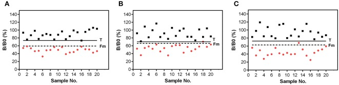 Validation of the biochip assay for detection of (A) STX, (B) HT-2, and (C) AFM1 in urine. Signals were obtained from blank urine (black squares) and urine spiked with target concentration (red circles) of (A) 40 ng/mL STX, (B) 20 ng/mL HT-2, and (C) 8 ng/mL AFM1. Signal in urine was set in relation to the B0 signal in assay buffer. Solid line corresponds to the threshold value T. Dashed line represents the cut-off factor Fm.