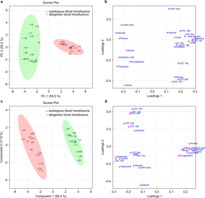 Multivariate statistical analysis based on non-targeted metabolite profile data derived from allogeneic (test) and autologous (control) blood transfusions. PCA ( a ) and PLS-DA ( c ) score plots for the first two components obtained from GC-MS and <t>HPLC-Q-TOF-MS</t> data. PCA ( b ) and PLS-DA ( d ) loading plots.