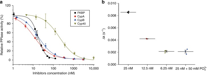 Parallel activity and inhibition measurements. a Inhibition of FKBP12 by rapamycin (black square) and inhibition of CypA (red cycle), CypB (blue upward pointing triangle), and Cyp40 (dark yellow downward-pointing triangle) by CsA. PPIase activities are shown as the mean of triplicates ± SD and expressed as percentages of enzyme activity relative to an inhibitor-free control. The K i values were 1.5 ± 1.2 nM for FKBP/rapamycin, 8.6 ± 1.2 nM for CypA/CsA, 12.9 ± 1.3 nM for CypB/CsA, and 176.8 ± 27.6 nM for Cyp40/CsA. The resulting IC 50 values are in good agreement with the previously reported values using standard PPIase assays. b Concentration-dependent Pin1 activity. The addition of PO 4 3- resulted in Pin1 inhibition. CsA, cyclosporin A; CypA, cyclophilin A; CypB, cyclophilin B; Cyp40, cyclophilin 40; PPIase, peptidyl prolyl cis / trans isomerase