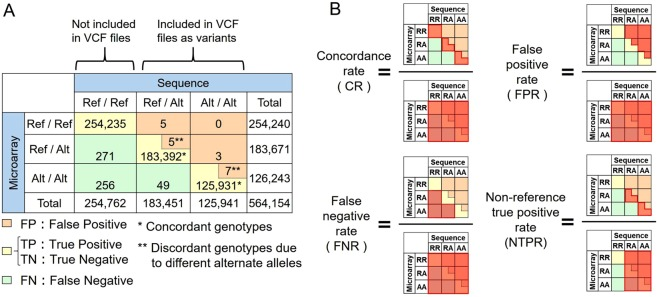 Definition of the genotype concordance measurement. ( A ) Genotype concordance matrix. All combinations of the three SNV genotypes (reference / reference [Ref/Ref], reference / alterative [Ref/Alt], alternative / alternative [Alt/Alt]) between the WGS and SNP microarray were assigned. The positions were classified as false positive when alternate alleles were discordant between the sequence and the microarray data. We assessed genotypes as homo-reference that were not included in the VCF files of the WGS data. ( B ) Genotype concordance metrics. We adopted all the genotypes on the microarray as a parameter during assessment of CR, FPR, and FNR, whereas variants called in each of the WGS data were used to assess NTPR.