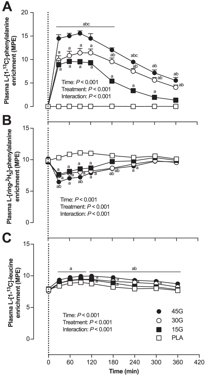 Plasma  l -[1- 13 C]-phenylalanine (A),  l -[ ring - 2 H 5 ]-phenylalanine (B), and  l -[1- 13 C]-leucine (C) enrichments after ingestion of PLA, 15G, 30G, or 45G after resistance exercise in older men. The dotted line represents the ingestion of the beverage. Values represent means±SEMs,  n =12. Data were analyzed with repeated measures (time × treatment group) ANOVA and separate analyses when a significant interaction was detected (see Methods section).  a Different from PLA at that time ( P