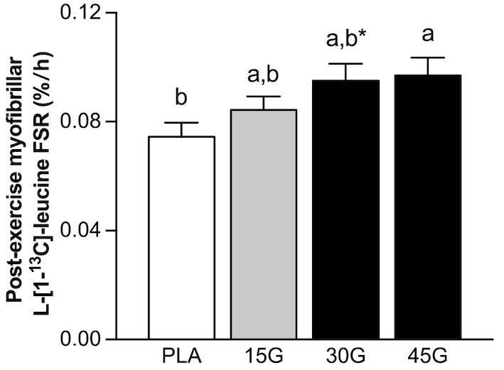Postexercise myofibrillar protein fractional synthetic rates assessed using  l -[1- 13 C]-leucine after ingestion of PLA, 15G, 30G, or 45G in older men. Values represent means ± SEMs,  n  = 12. Data were analyzed with 1-factor ANOVA. Tukey post hoc testing was used to detect differences between groups. Labeled means without a common letter differ ( P