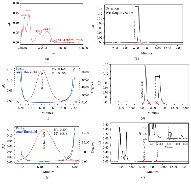HPLC chromatograms obtained in peak identification and spectral analysis of riboflavin (B2) using photodiode array detector (PDA, 2996-Waters): (a) absorbance spectra of B2 from 190nm to 800nm, (b) reference standard, (c) purity plot of the B2 in standard solution, (d) reference standards solution, (e) purity plot of the B2 in test sample spiked with reference standards, and (f) test sample spiked with reference standards.