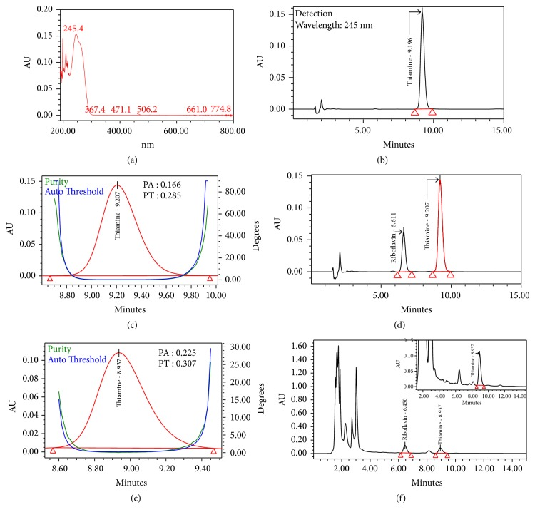 HPLC chromatograms obtained in peak identification and spectral analysis of thiamine (B1) using photodiode array detector (PDA, 2996-Waters): (a) absorbance spectra of B2 from 190nm to 800nm, (b) reference standard, (c) purity plot of the B1 in standard solution, (d) reference standards solution, (e) purity plot of the B1 in test sample spiked with reference standards, and (f) test sample spiked with reference standards.