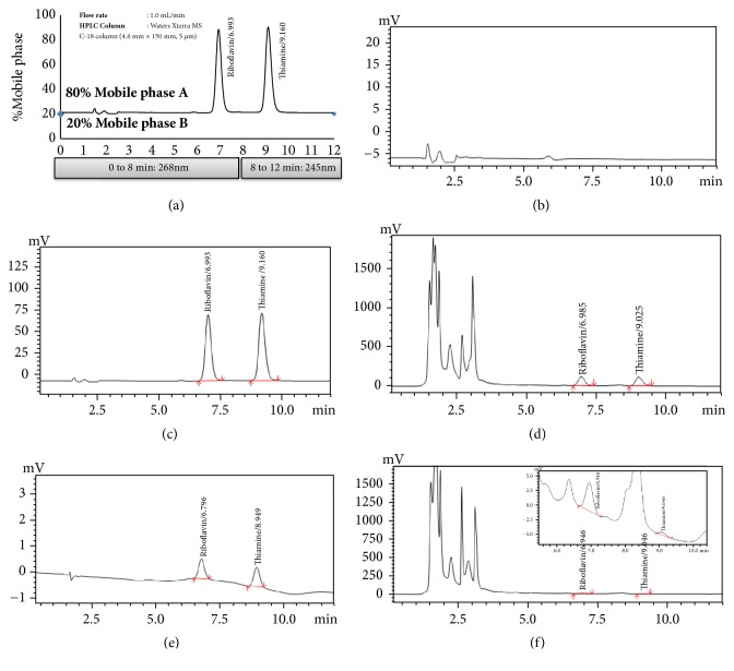HPLC chromatograms obtained from Shimadzu prominence HPLC system with a UV-Vis detector (SPD-20AC) in method validation studies: (a) isocratic elution parameters, (b) diluting solution, (c) reference standards solution, (d) test sample spiked with reference standards, (e) LOD solution, and (f) test sample (Shitaki mushrooms).