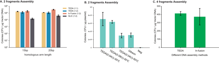 Comparison of different assembly methods. ( A ) TEDA was compared with In-fusion and SLIC for the assembly of two fragments. Middle- lacZ and pBBR1MCS5::lacZ-truncated with 15-bp or 20-bp overlaps were used. 1:1, the same molar ratio of the insert to vector was used for DNA assembly; 1:2, double molar amount of the insert to vector was used for DNA assembly. ( B ) TEDA was compared with Gibson and non-optimized TEDA methods. The Pkat-eGFP and SmaI-pSK was used for cloning. TEDA(0.04U)−30°C, 0.04 U T5 exonuclease at 30°C for 40 min; TEDA(0.08 U)−30°C, 0.08 U T5 exonuclease at 30°C for 40 min; TEDA(0.04 U)−50°C, 0.04 U T5 exonuclease at 50°C for 40 min; Gibson, 0.08 U T5 exonuclease with Phusion and Taq DNA ligase at 50°C for 60 min. Neg, DNA fragments were transformed without TEDA treatment. ( C ) TEDA was compared with In-fusion for 4 fragments assembly. The 5Ptac-phbCAB operon was separated into three fragments (Figure 2A ), and they were assembled with linearized pBBR1MCS-2 to generate pBBR1MCS2::5Ptac-phbCAB. The data are averages of three parallel experiments with STDEV.